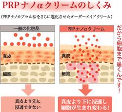 PRPナノαクリームの仕組み